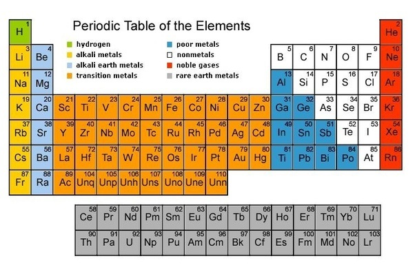 i think it may be a little difficult but it depends on the child i suppose there are few fundamental ideas that you must clear before you reach there - Periodic Table Law