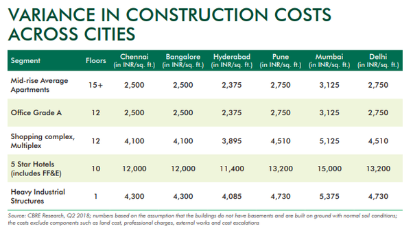 What Is The Current Construction Cost Per Square For A Commercial Building In Bangalore Quora