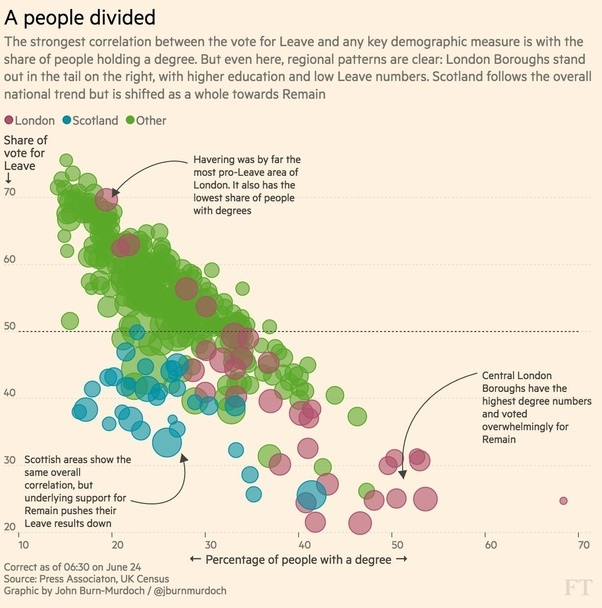 it shows a pretty strong correlation between having a degree and higher education with remain and those with less education attainment with leave