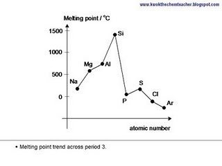 ... Not Consistent From One Period To The Next. A Typical School Exam  Question Might Ask About Period 2 Or 3. In 3, For Example, Melting Points  Rise From ...
