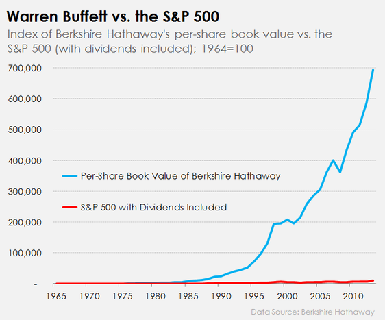 If a trader makes 100–200% annual returns, then how is Warren Buffett the best investor in the world? - Quora