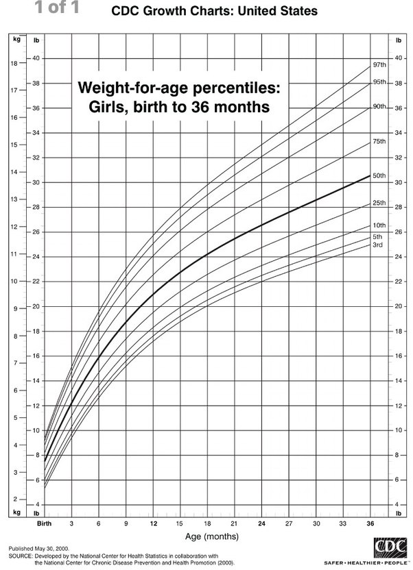 What Should Be The Normal Weight Of A 1 Year Old Baby Girl Quora