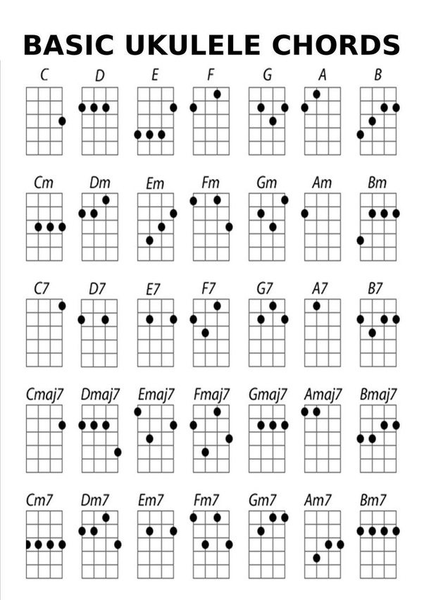 What Are The Basic Chord Fingerings For The Ukulele Quora