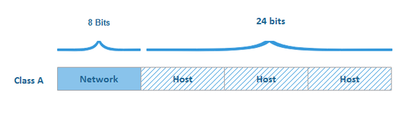 how to find host id from ip address