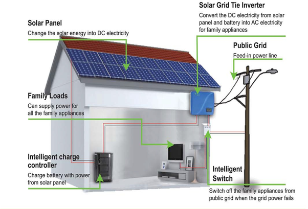 How Many 300w 24v Solar Panels And Which Inverter Is