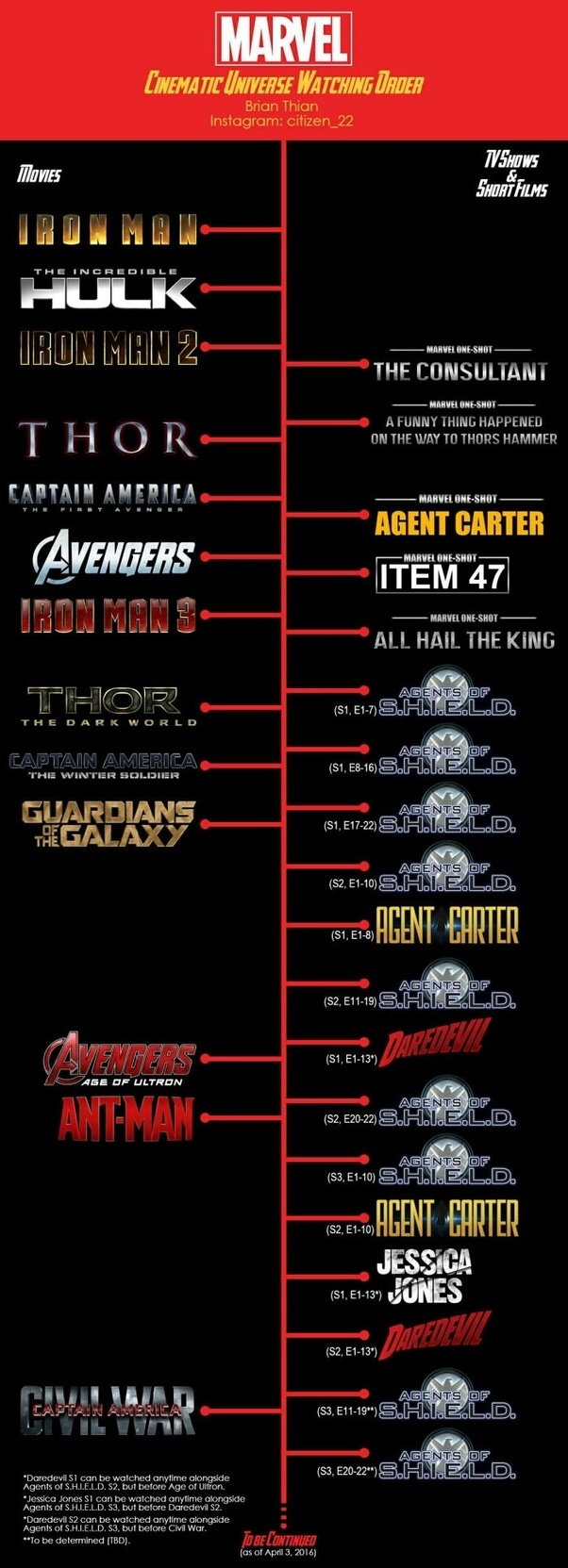 Marvel Release Dates Changed: In What Order Should I Watch The Marvel Cinematic Universe