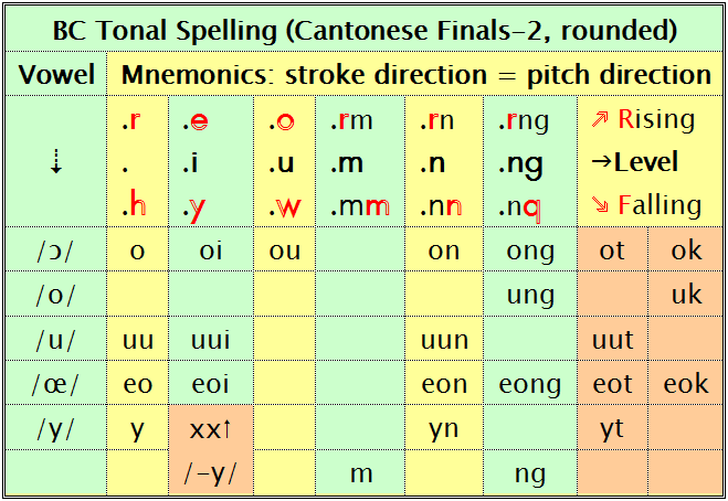 ng pronunciation cantonese