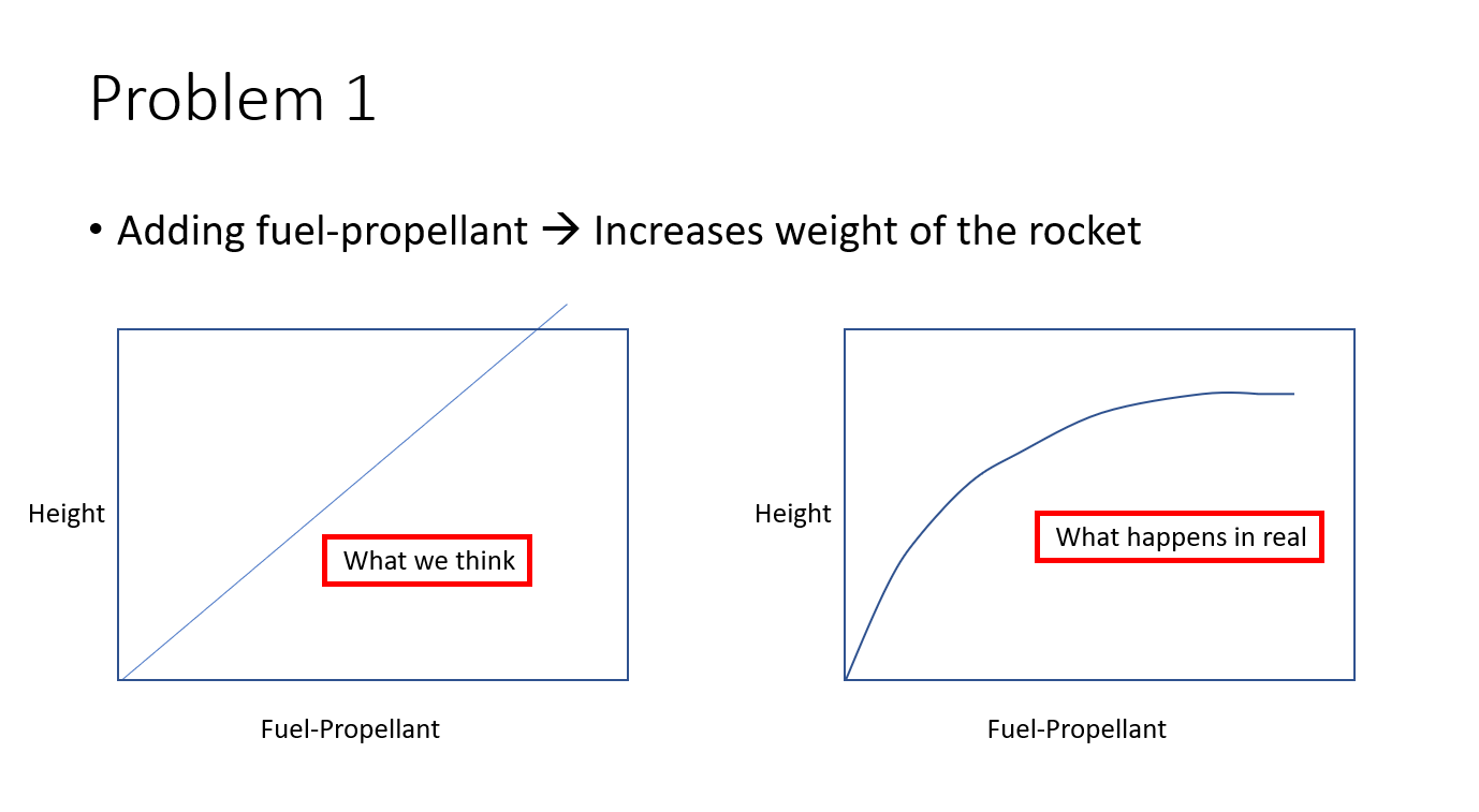 Why Do Rockets Have Multiple Stages Are Boosters An Essential Part Diagram Of A Model Rocket Engine Okay The Goes Bit Higher But How Much More Water Can We Add What Is Limit