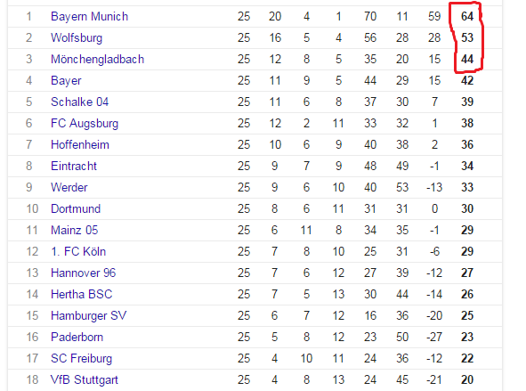 Which Of The Three Is Better La Liga English Premier League Or - La liga table standings