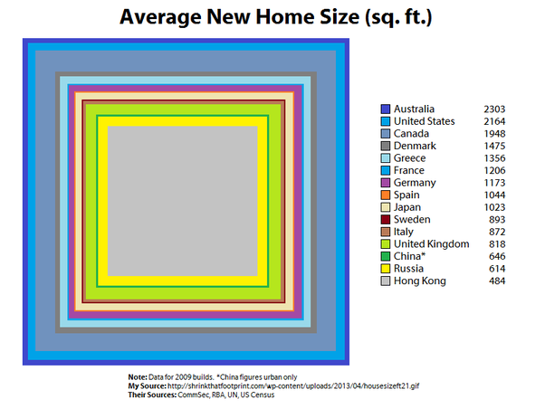 What Countries Have The Largest Homes