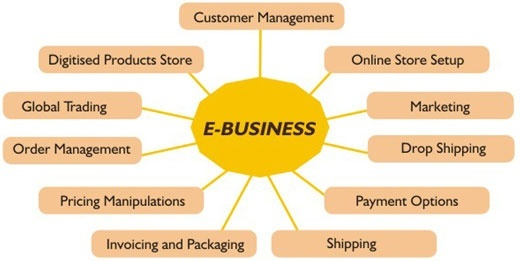 what according to you is the role of e business in todays business