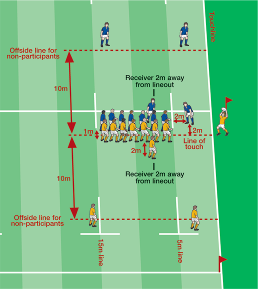 What Are Differences Between Rugby And American Football