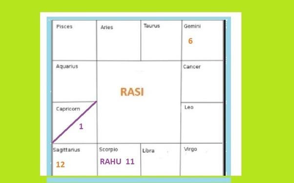 How rahu mahadasha affects capricorn ascendant? - Quora