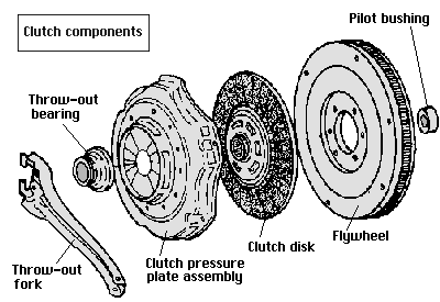 what is wrong when a car s manual transmission clutch makes a metal rh quora com manual transmission clutch repair cost manual transmission clutch fluid