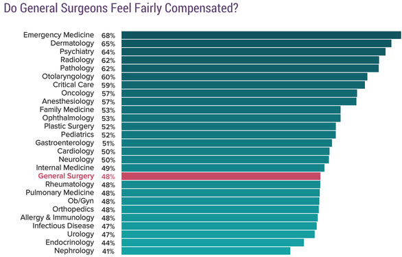 What is the surgeon salary per year? - Quora