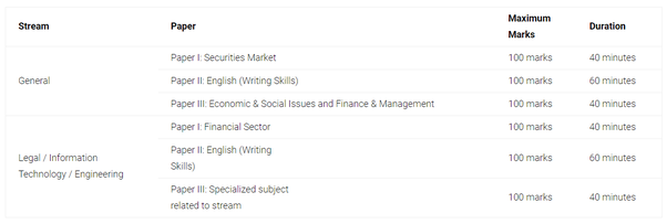 How to get a job in SEBI - Quora