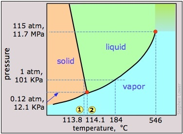 I2 phase diagram data wiring diagrams how does iodine change from solid to liquid and gas quora rh quora com phase diagram ccuart Images
