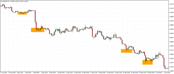 Is The Buy Low Sell High Strategy In Forex The Most Effective Forex Trading Strategy Quora