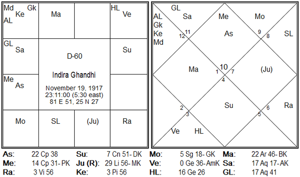 What is the importance of the Shastiamsa chart? How do I