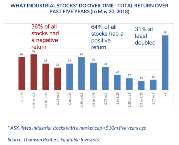 36% of all stocks had a negative return while 31% at least doubled