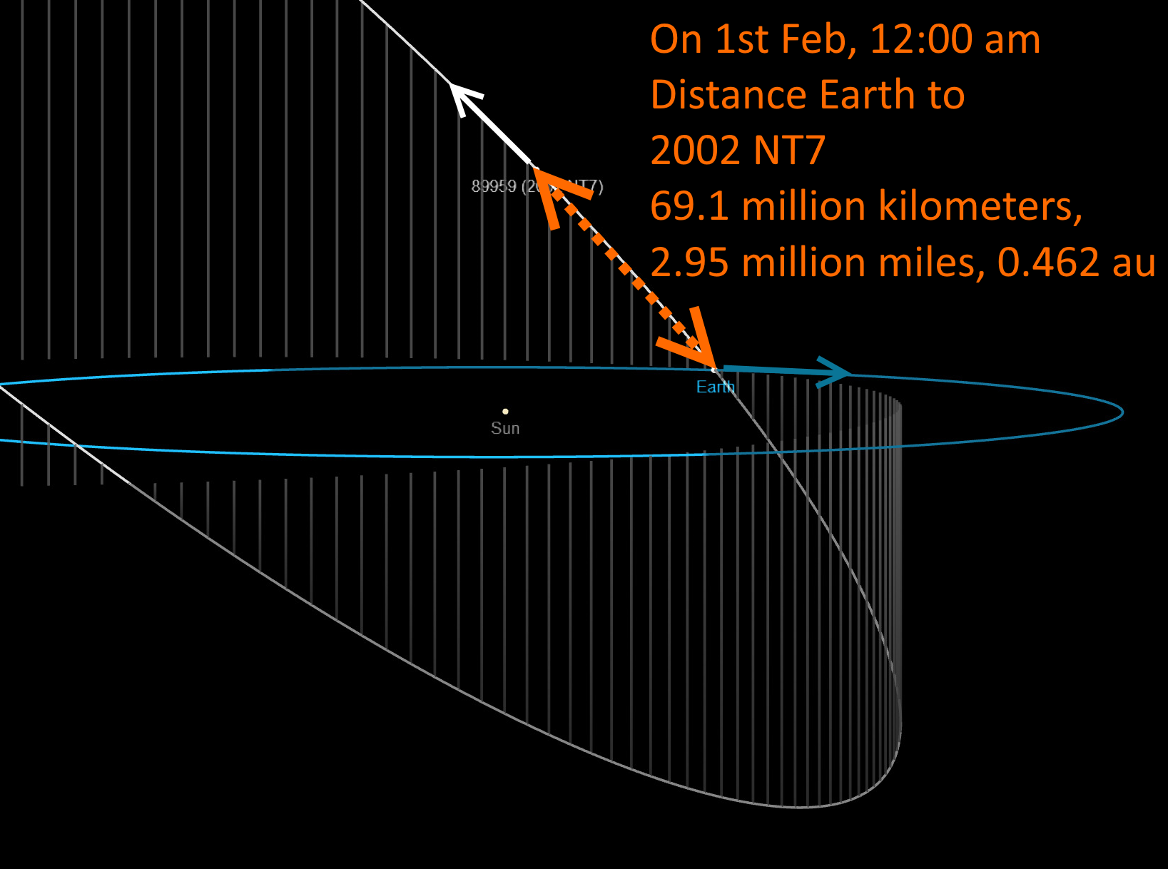 Relax, 2002 NT7 Will NOT Hit Earth On 1st February - Millions Of