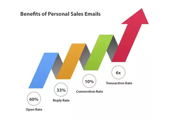 What\'s the best email subject line for sales? - Quora