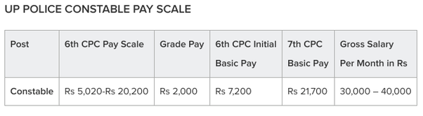 What is the gross salary of the UP police constable? - Quora