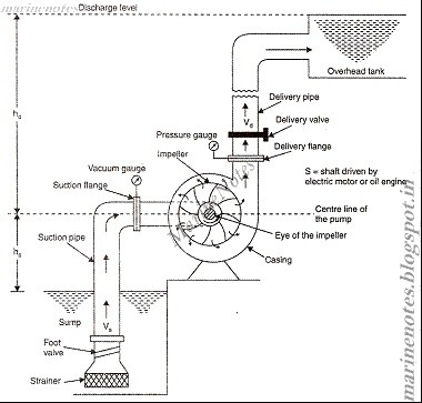 Why is priming necessary for centrifugal pump and not in ... Schematic Diagram Of Centrifugal Pump on aquarium pump schematic, scroll pump schematic, pneumatic pump schematic, circulating pump schematic, axial pump schematic, diaphragm pump schematic, hydraulic pump schematic, multi-stage pump schematic, centrifugal water pumps, ejector pump schematic, spa pump schematic, geothermal heat pump schematic, self-priming pump schematic, fuel pump schematic, water pump schematic, submersible pump schematic, grundfos pump schematic, reciprocating pump schematic, mag drive pump schematic, plunger pump schematic,