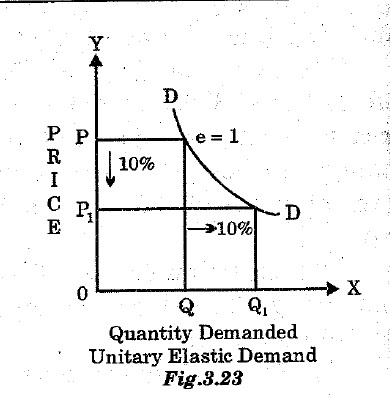 What Are The Examples Of Unitary Elastic Demand Quora