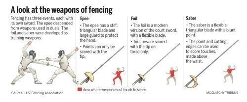 What Are The Rules Of Fencing Quora