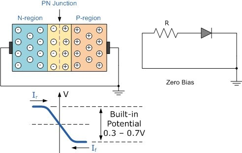 Diagram Of Pn Junction | What Is Zero Biased Pn Junction Diode Quora