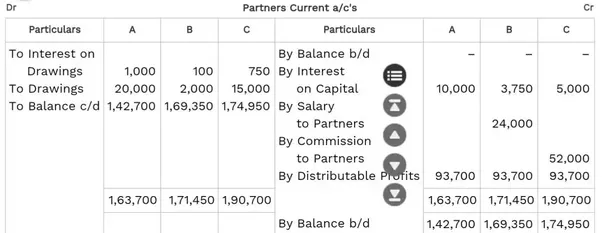 What Is A Partnership Current Account Quora