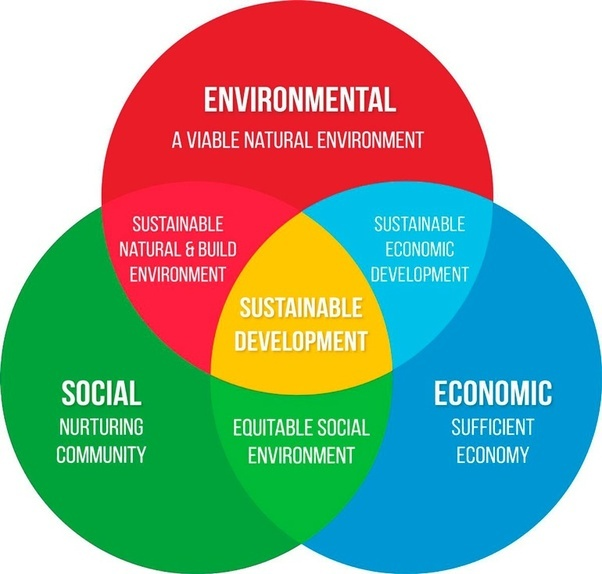 Environmental, social and economic sustainability ...
