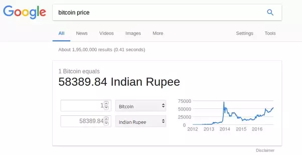 Bitcoin vs Rupee: Which is real money?