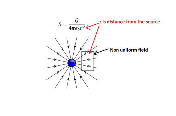 What the difference between a uniform electric field and non