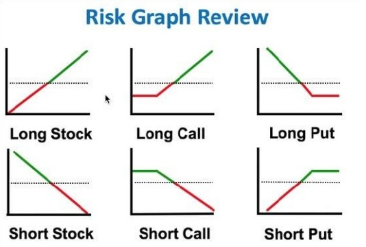 Put Call Long Short
