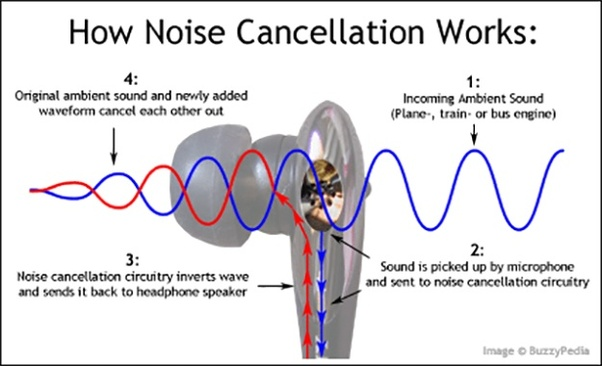 Homemade Noise Cancellation System