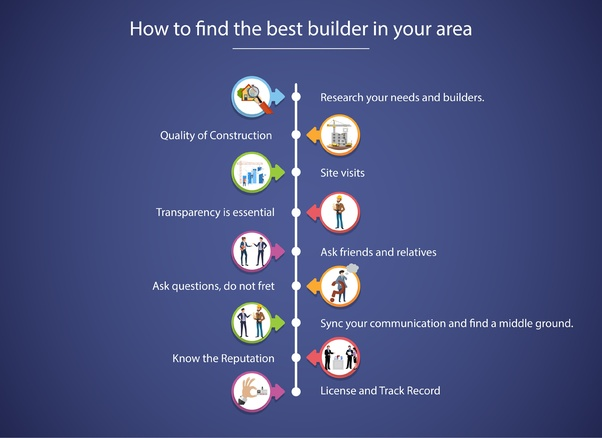 Misconceptions About Home Building