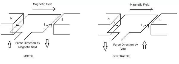 left hand rule for motors