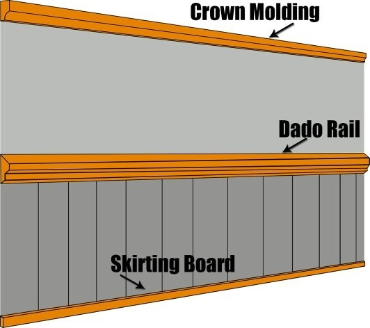 What Is The Difference Between Dado And Skirting In Building Construction Quora