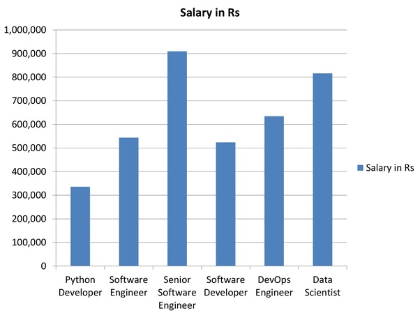 In India, what is the scope of a Python developer? How much can he ...