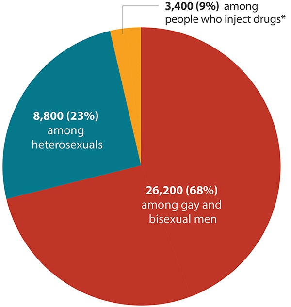 Homosexuality causes hiv