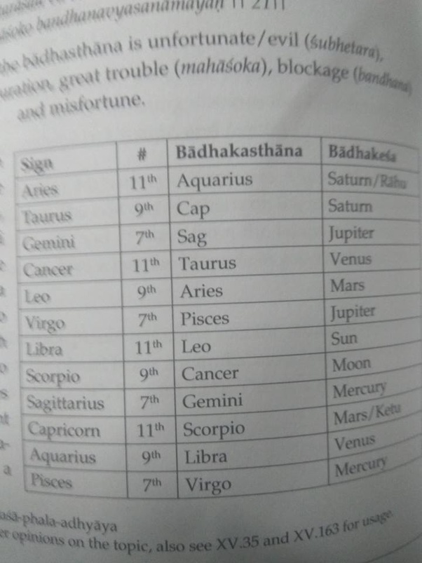 What is the difference between the Maraka and Badhaka planets in