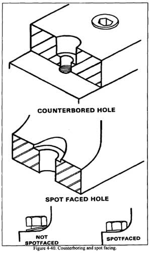 What is the difference between counterbore and spotface? - Quora