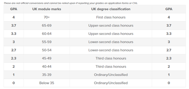 what is the usa equivalent of the uk 2 2 hons degree