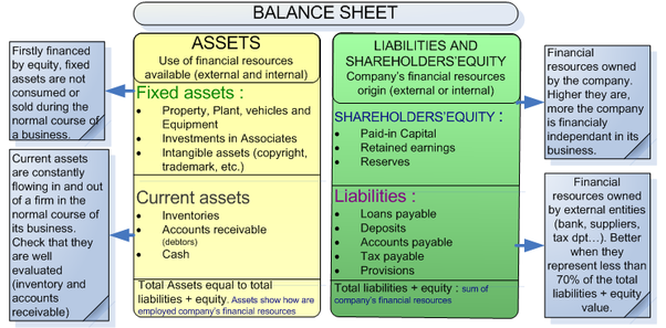 How to prepare a balance sheet in a business plan Quora