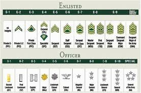 What are the National Guard ranks in order? - Quora