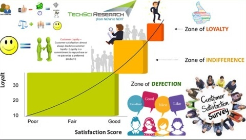 What is the objectives of customer satisfaction? - Quora