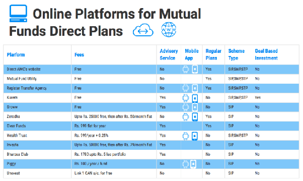 Which is the best platform to invest in direct mutual fund? - Quora
