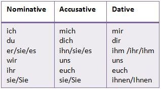 The Pronoun Ihr Is Used In Nominative Accusative And Dative Cases